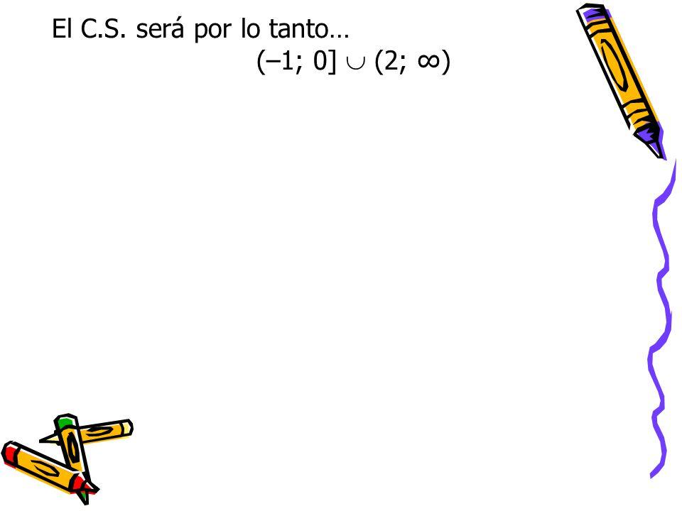 El C.S. será por lo tanto… (–1; 0]  (2; ∞)